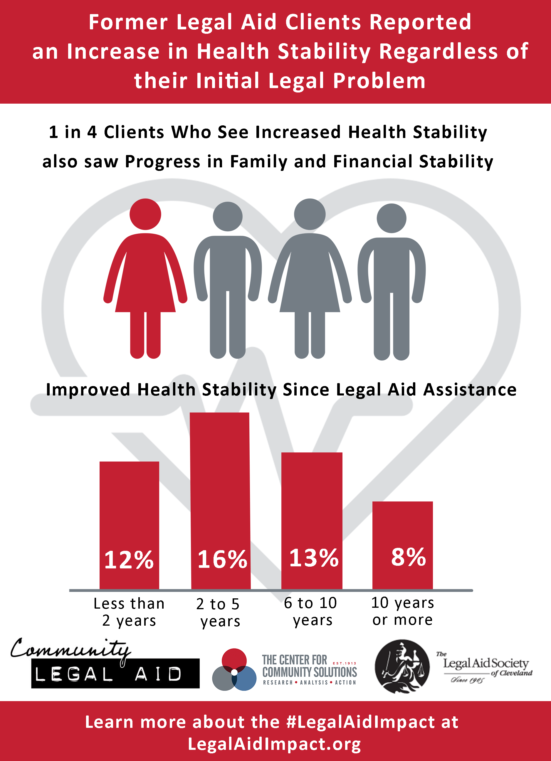 Health Stability